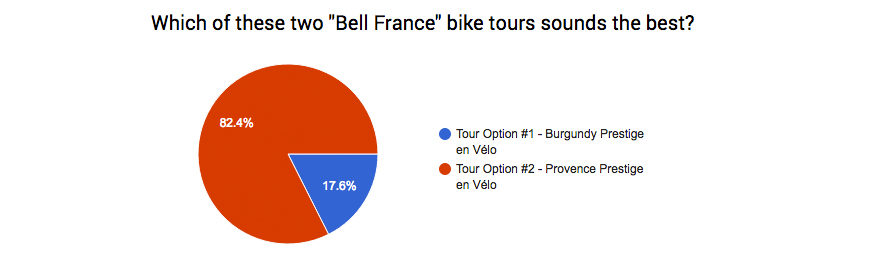 what is the best bike tour in france